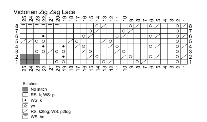 Hitty Aethereal Chart Zig Zag Lace