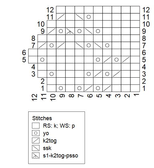 Hetty edging chart